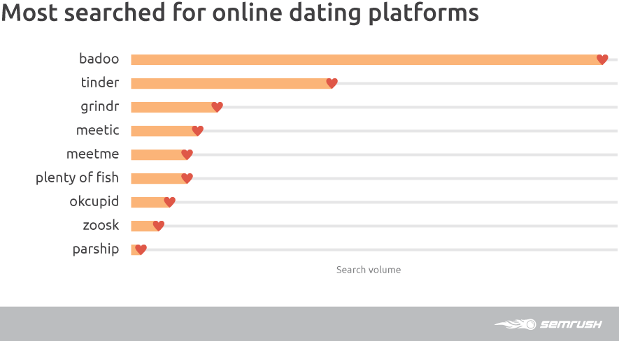 Most Searched Online Dating Platforms