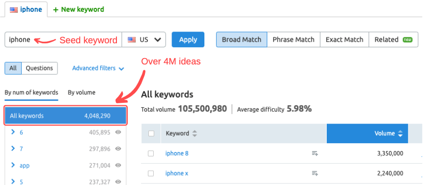SEMrush Keyword Magic tool - PPC tools