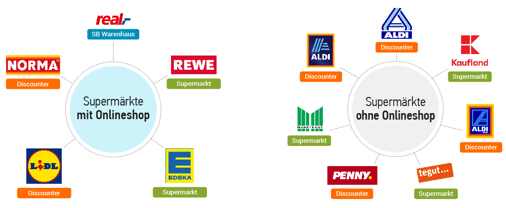 Studie: Deutsche Supermärkte in der Online-Welt. Bild 6