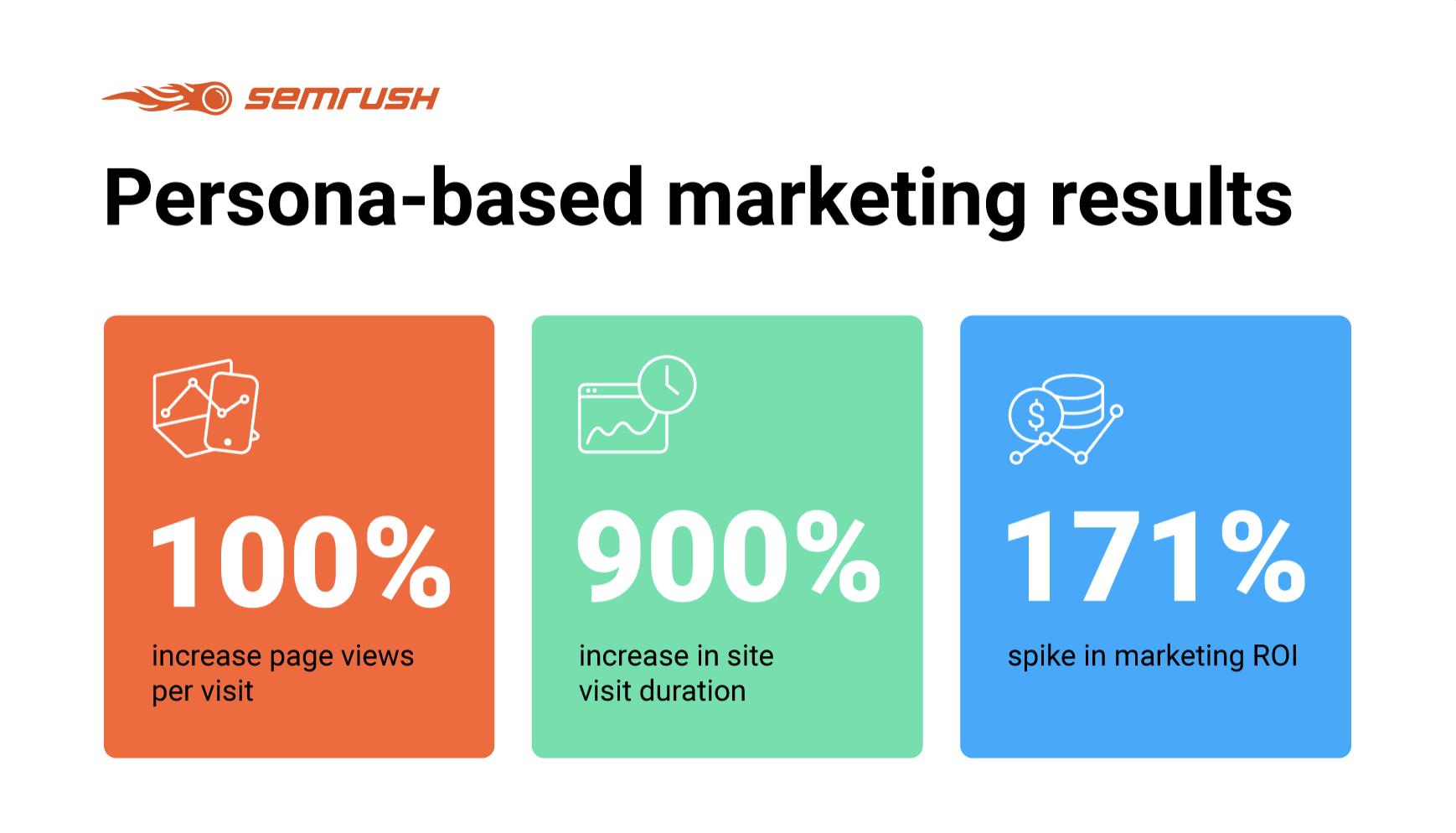 persona based marketing