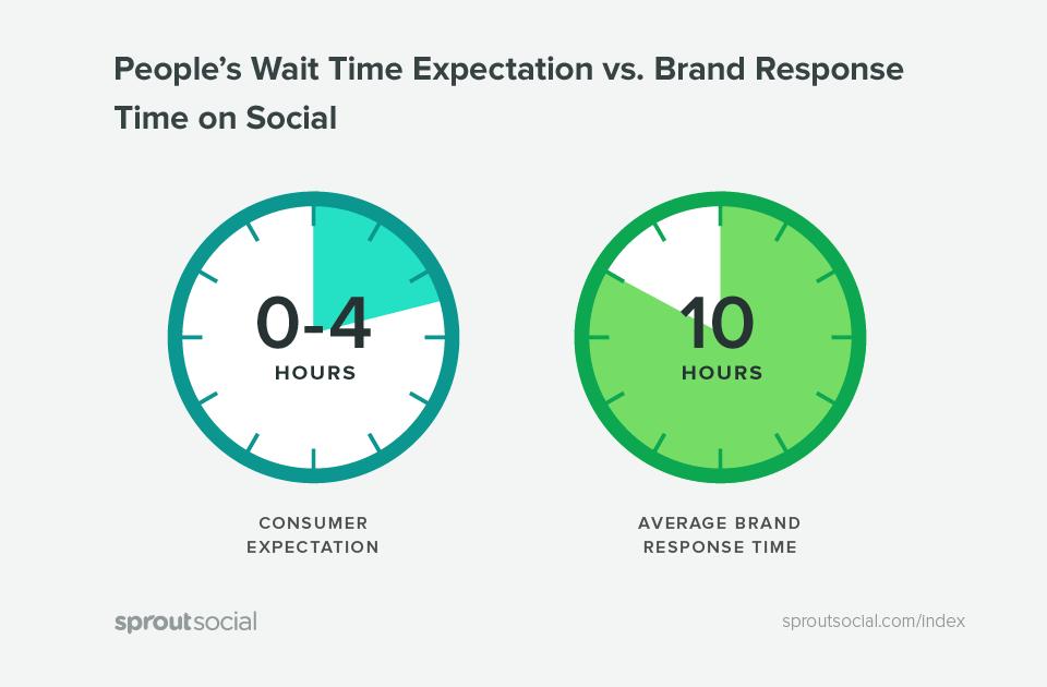 """Customer relationship: riflettere sulla """"Brand response expectation"""""""