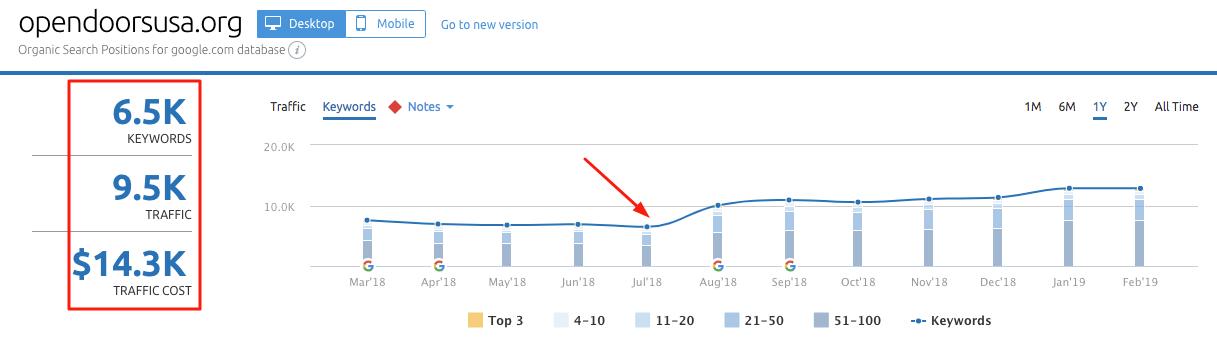 Screenshot of SEMrush results to start.