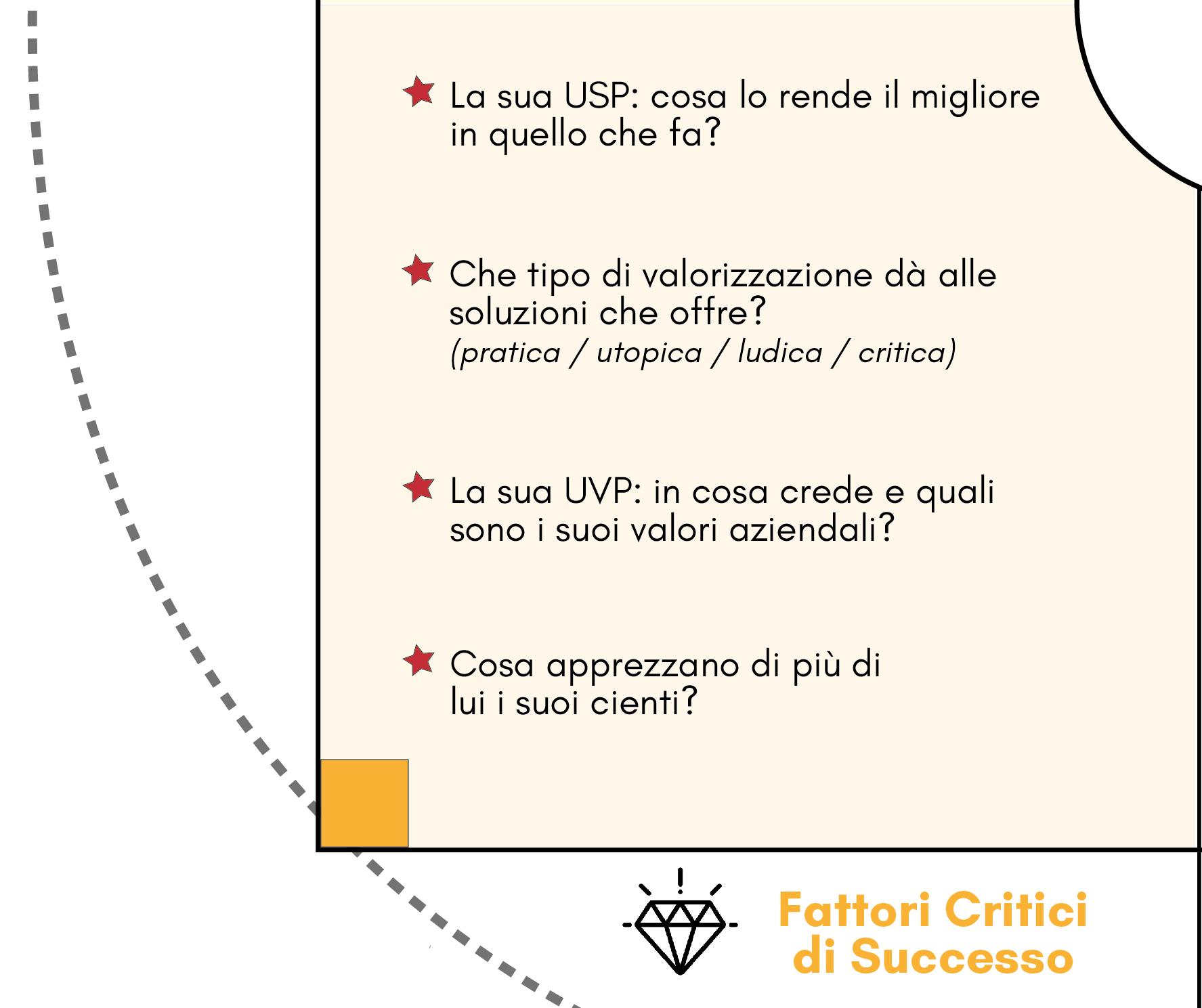 quadrante Fattori Critici di Successo del modello Competitor Personas