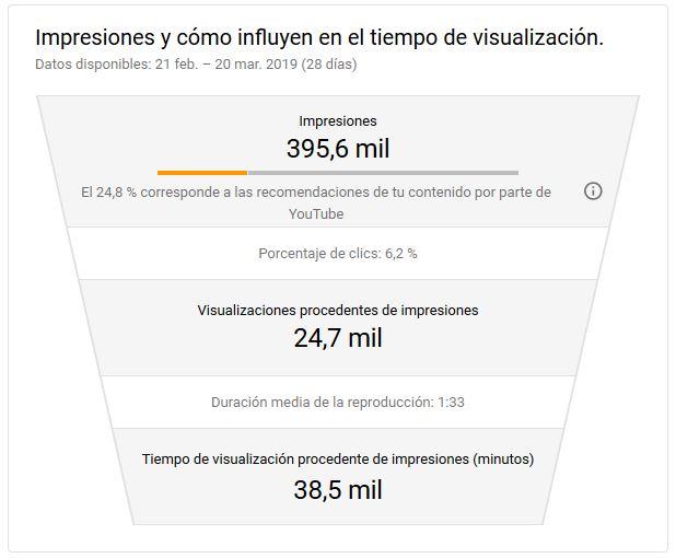 YouTube Analytics - Embudo de visualizaciones