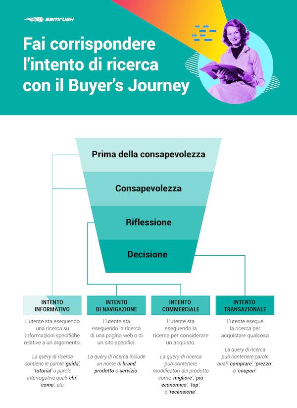 intento di ricerca e buyer journey