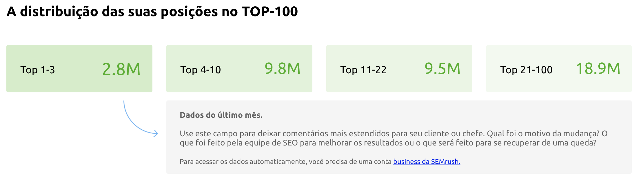 SEO Template: Positions Breakdown within TOP-100