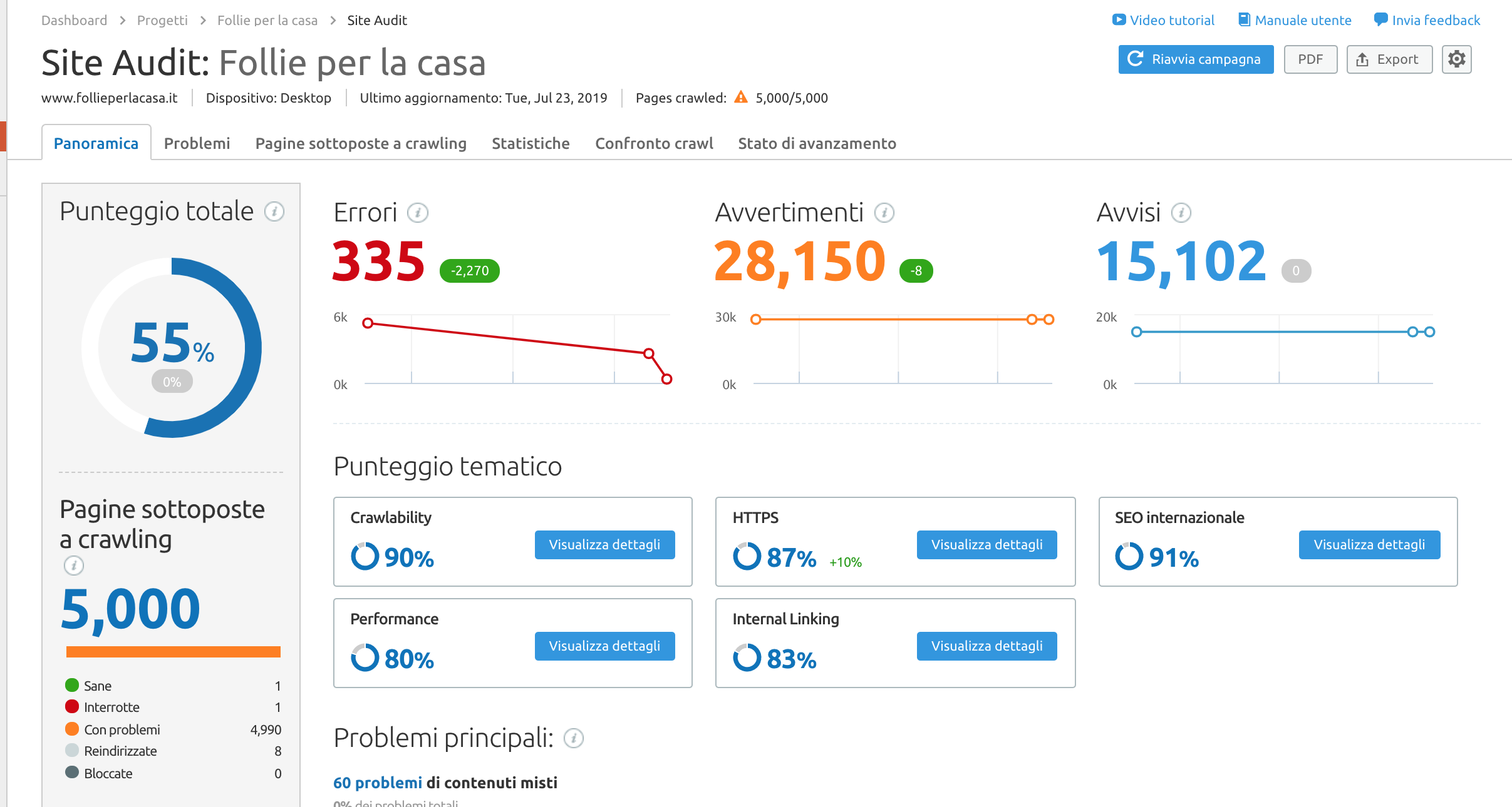 Site Audit www.foliieperlacasa.it