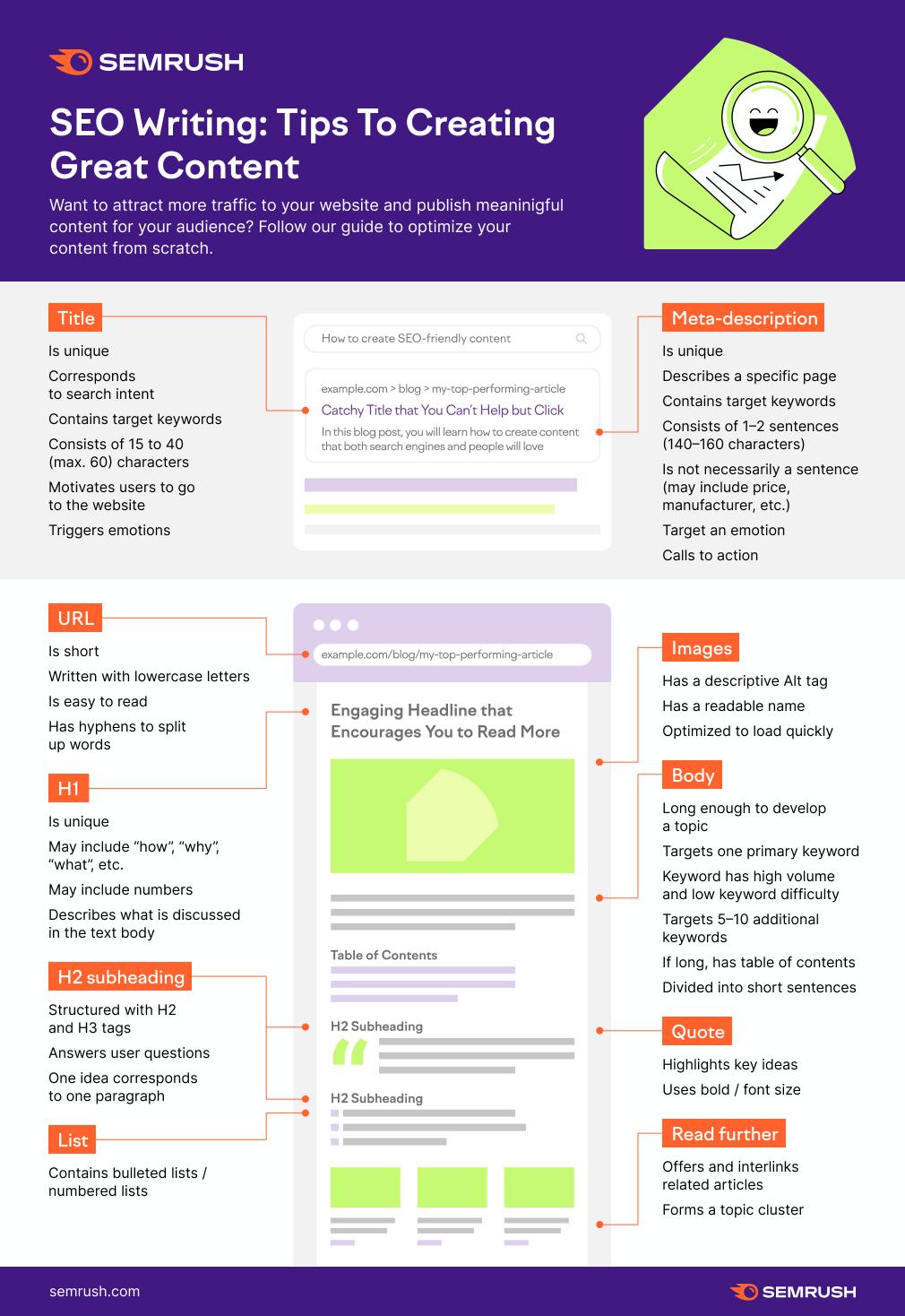 seo writing tips infographic