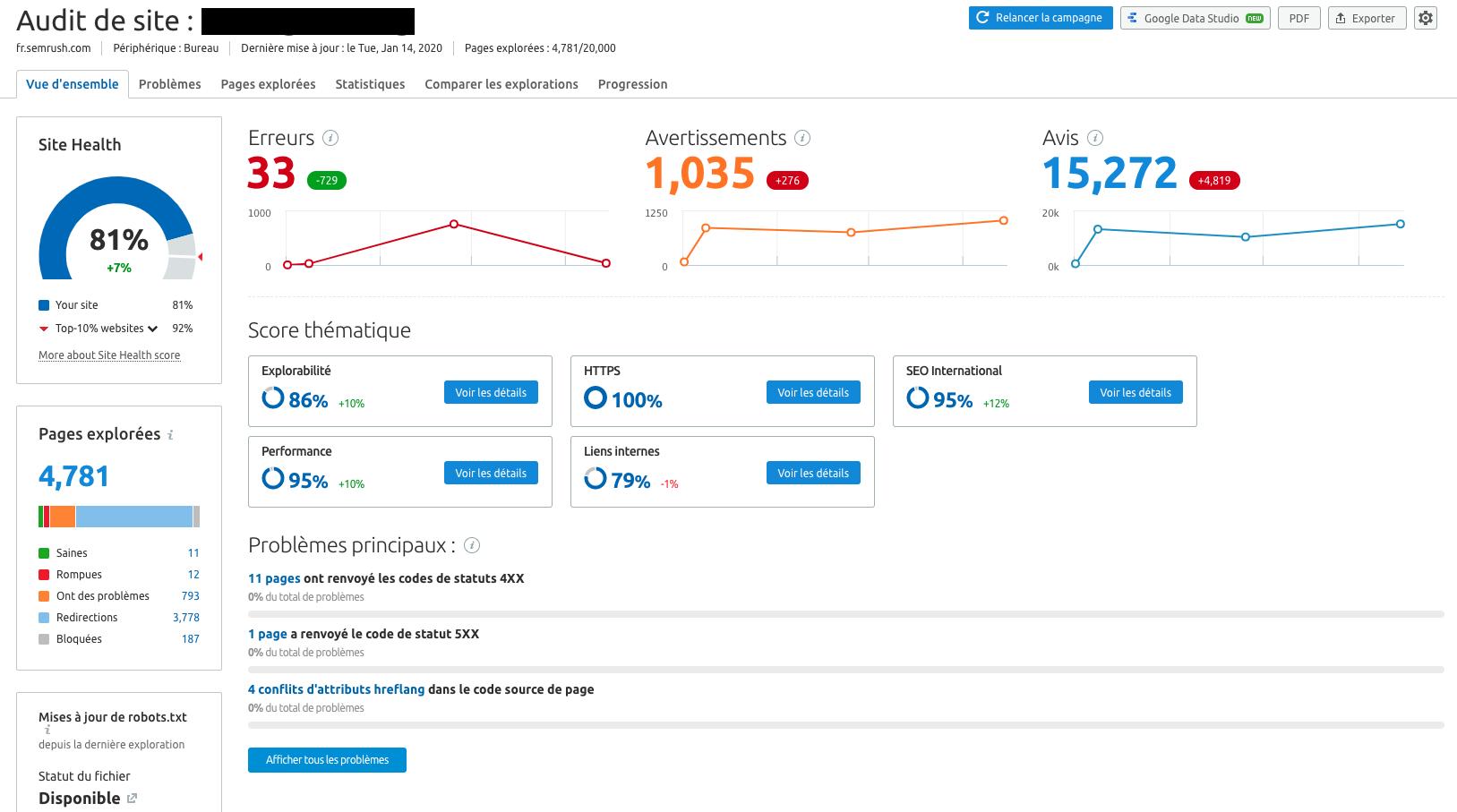 Audit de Site SEMrush