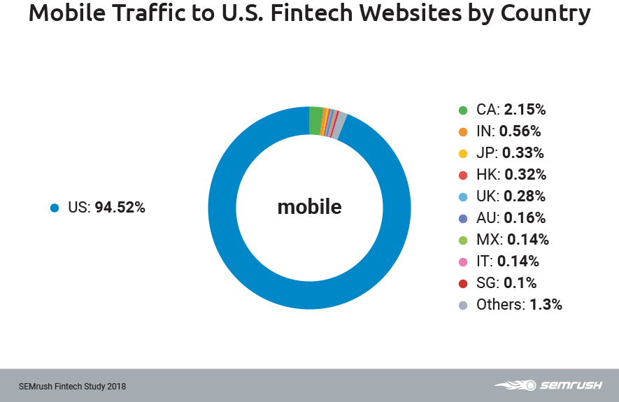 US mobile traffic by country