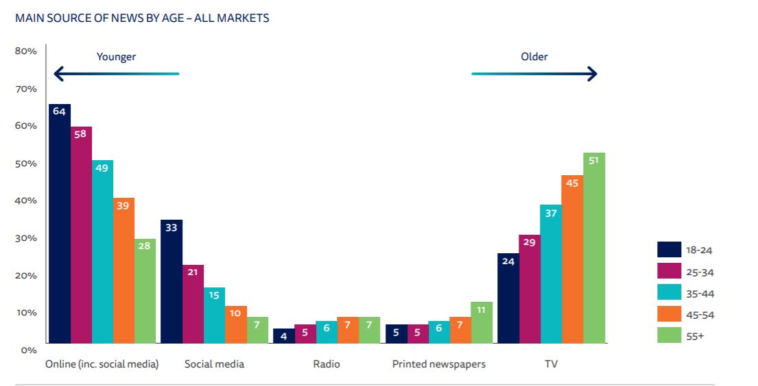 Seo per giornalisti: le fonti di informazione