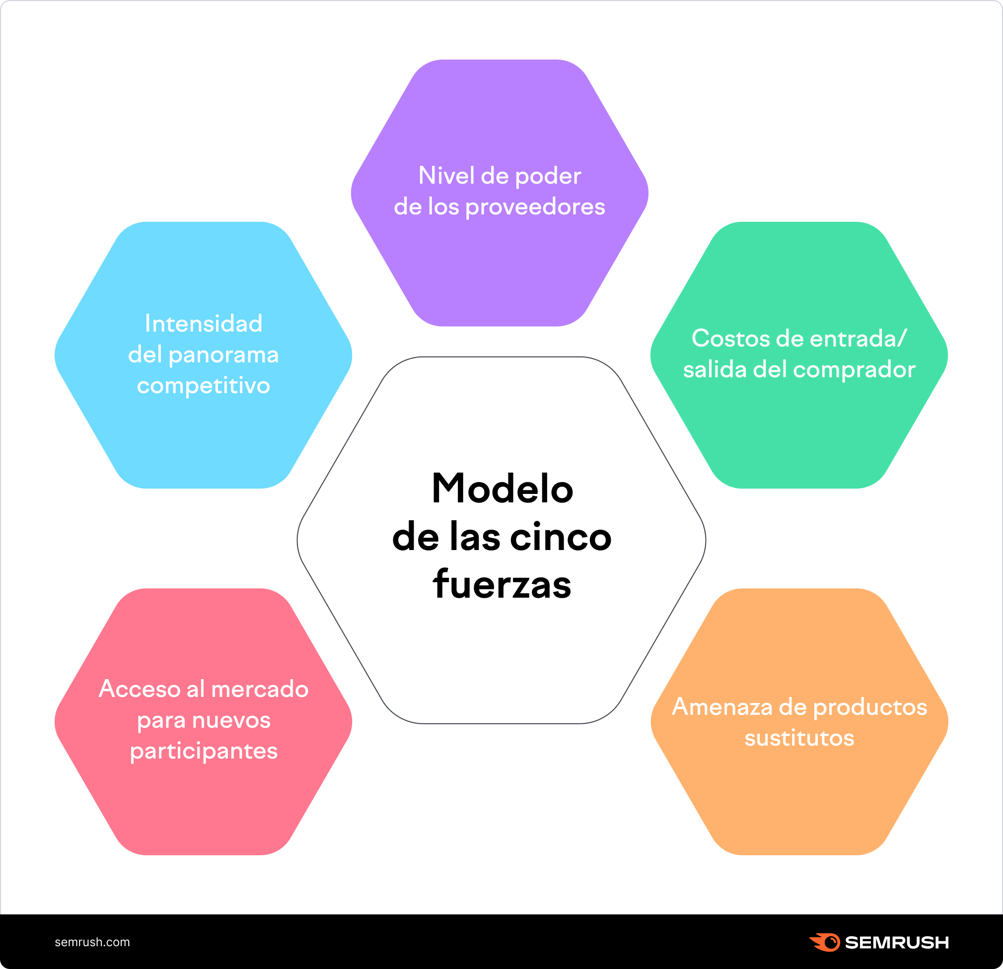 Modelo de 5 fuerzas de Porter