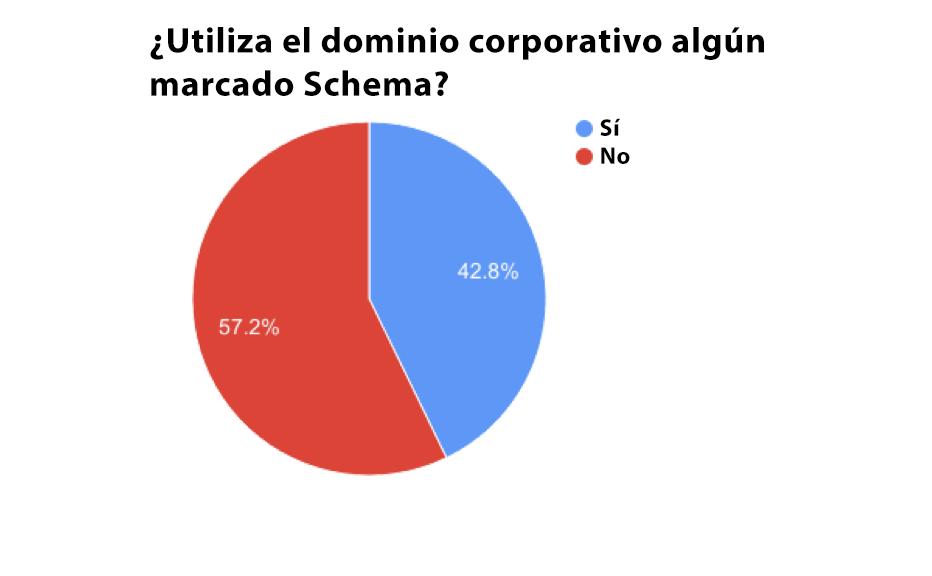 Qué es Schema - Resultados estudio microdatos Schema