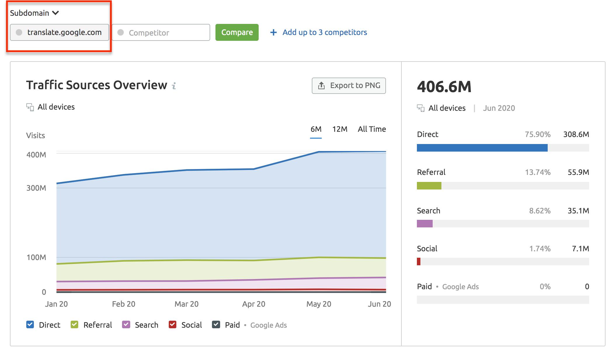 Análise de tráfego de subdomínio e mídias sociais: atualizações da ferramenta SEMrush [June 2020].  Imagem 0