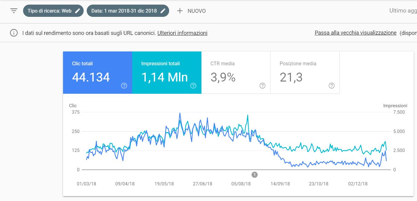 Come analizzare Clic Totali su Search Console