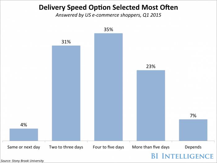 Optimizar web-rapidez de envío