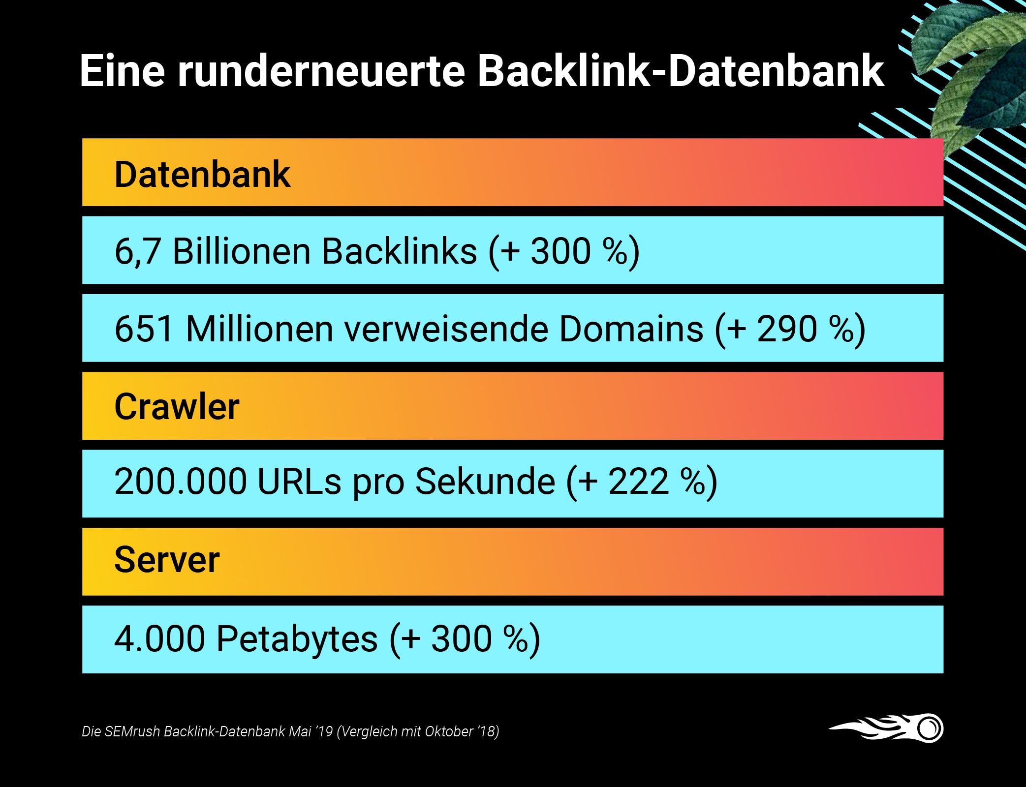 SEMrush vs. Ahrefs vs. Moz vs. Majestic - Backlink-Datenbanken im Vergleich. Bild 2
