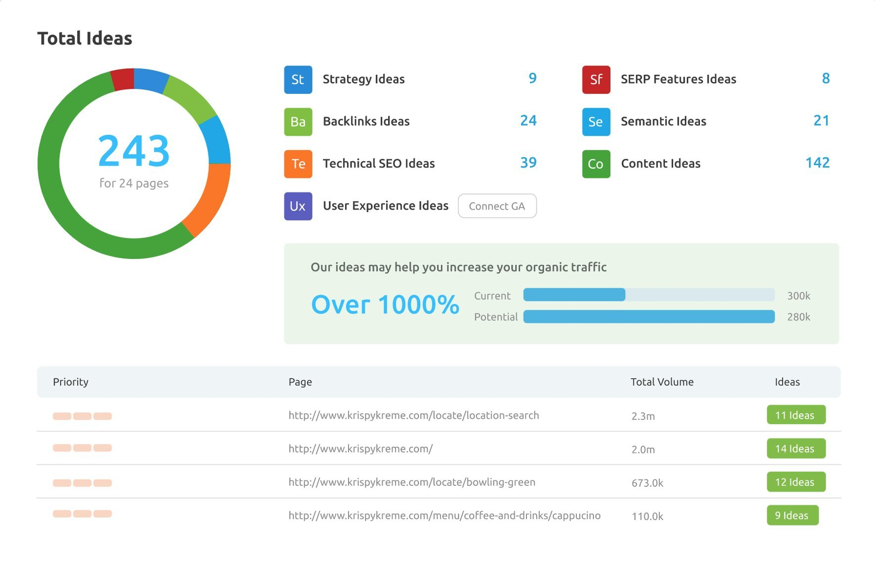 SEO per piccole imprese: una guida per principianti in 10 rapidi passaggi. Immagine 14