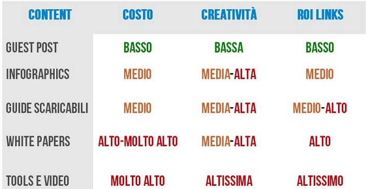 Format: content marketing per potenziare la Link Building