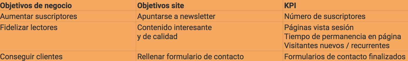 Cómo medir una página web - KPIs de contenidos
