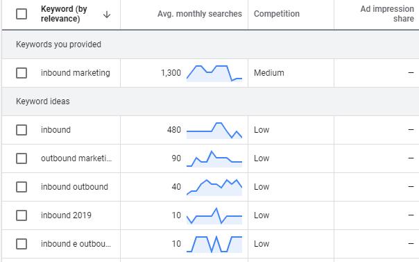 Google Keyword Planner - Volúmenes de búsqueda