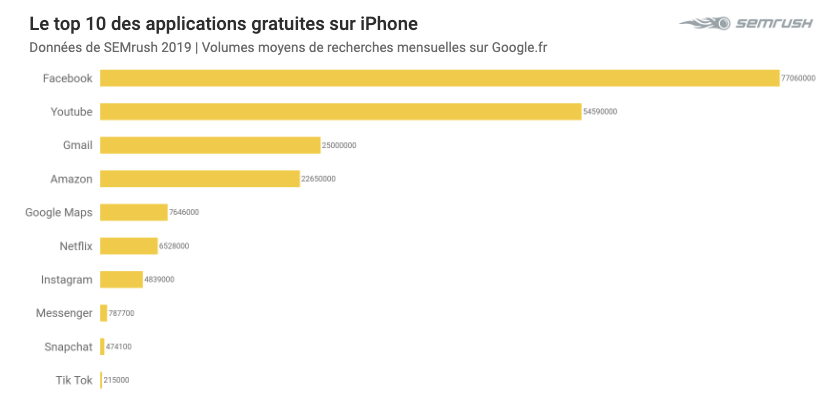 Top 2019 sur Google - applications iPhone