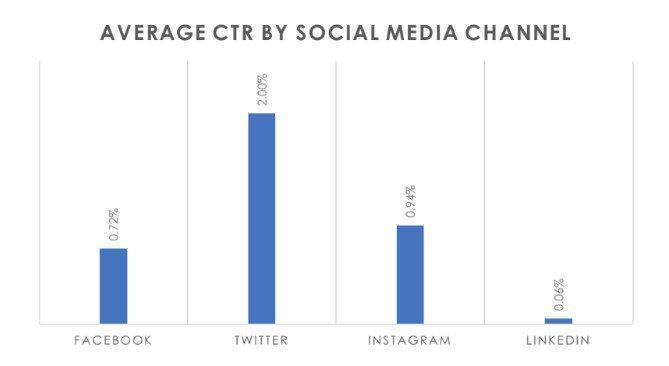 Percentuale media di click (CTR) per piattaforma social