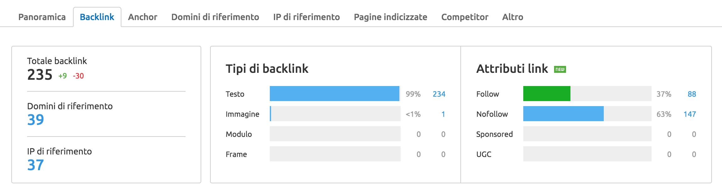 Attributi backlink analizzati con SEMrush