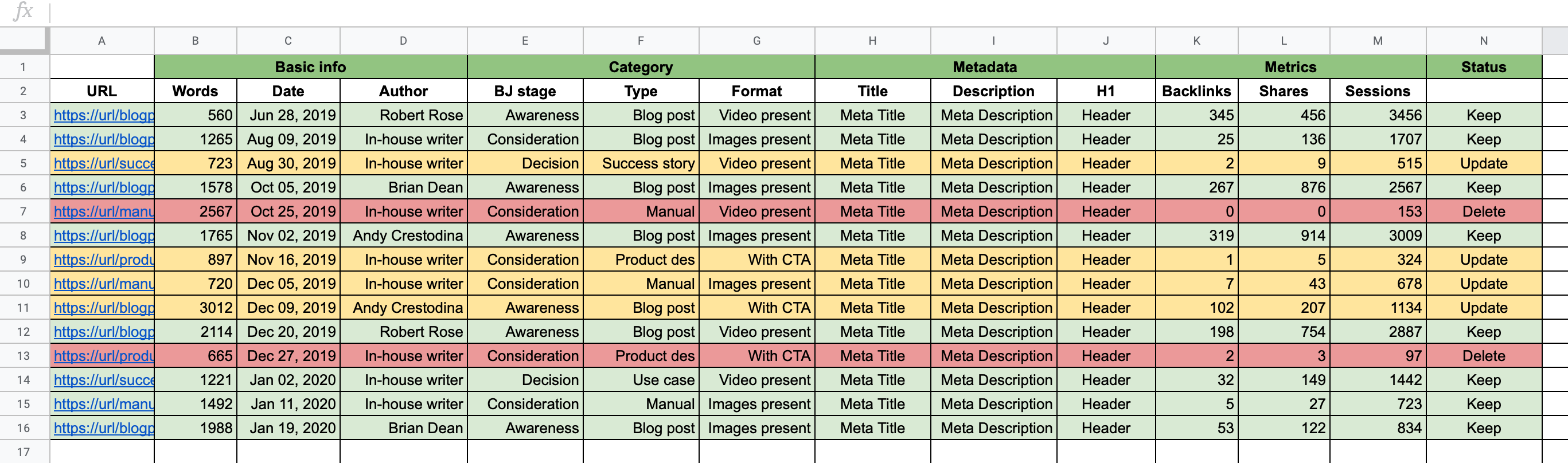 Content Audit Template with asset status
