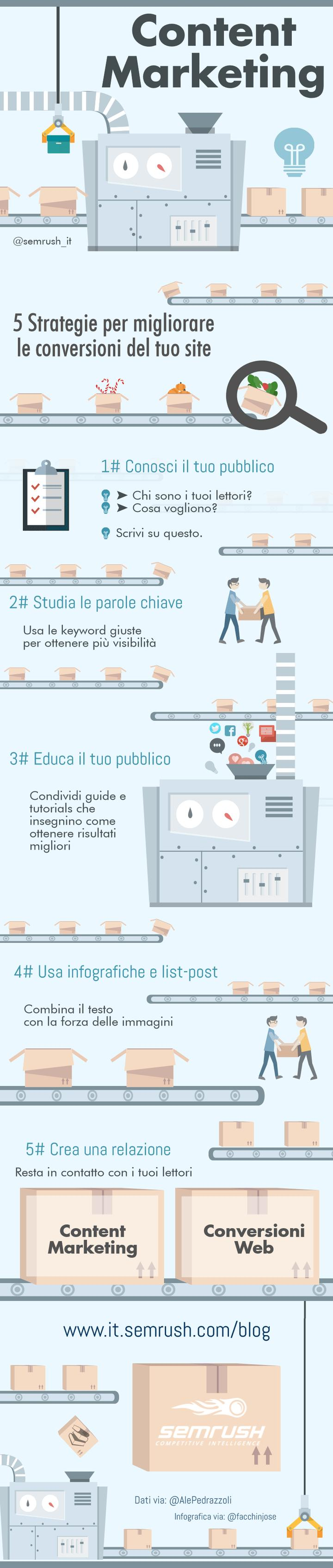 Infografica: Strategie di content marketing