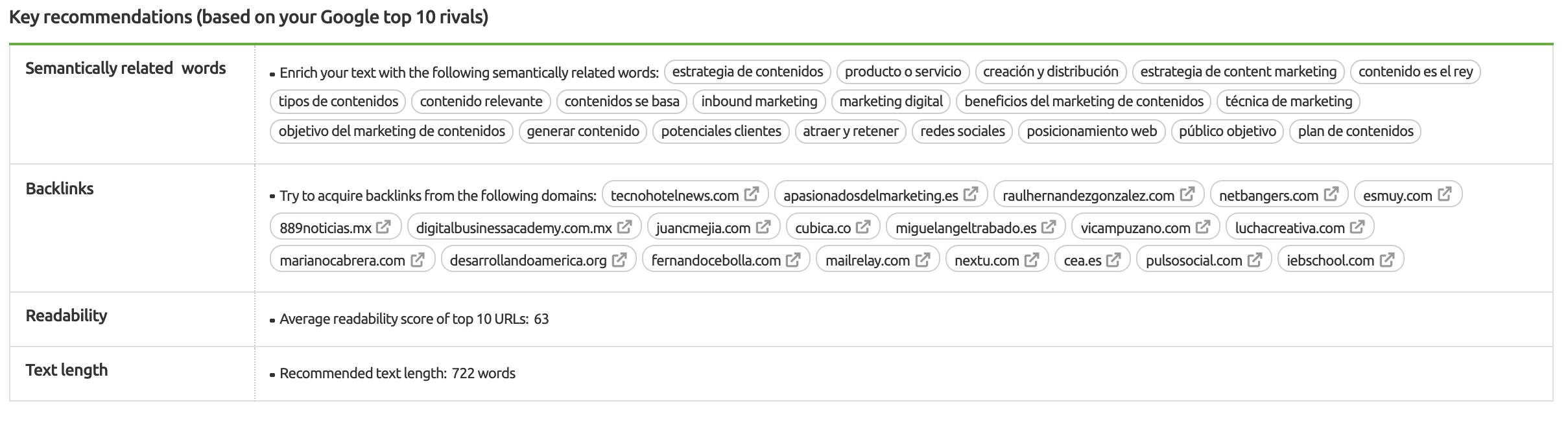 Cómo usar SEMrush para marketing de contenidos. Imagen 15