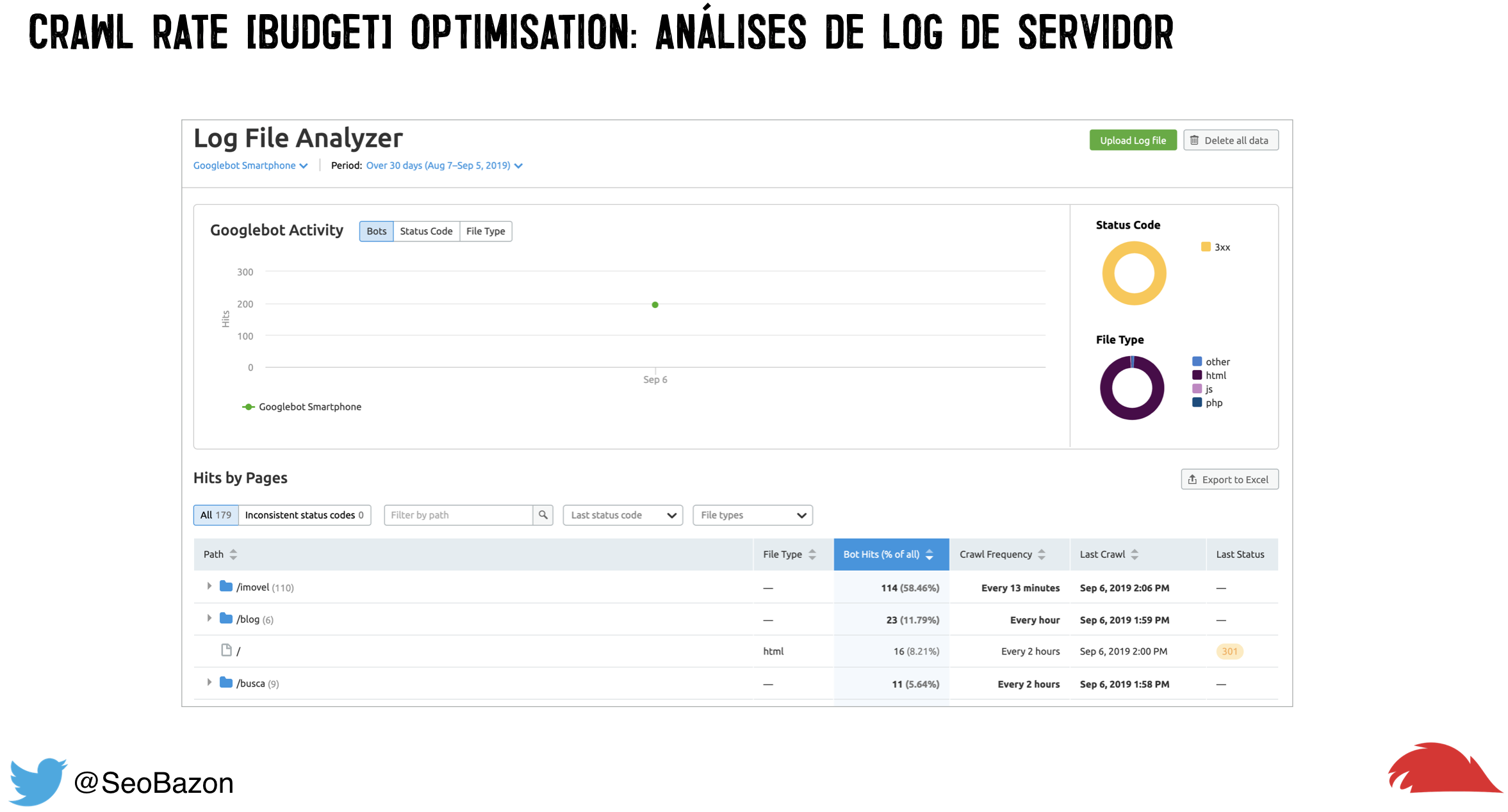 dashboard to log file analyser da semrush