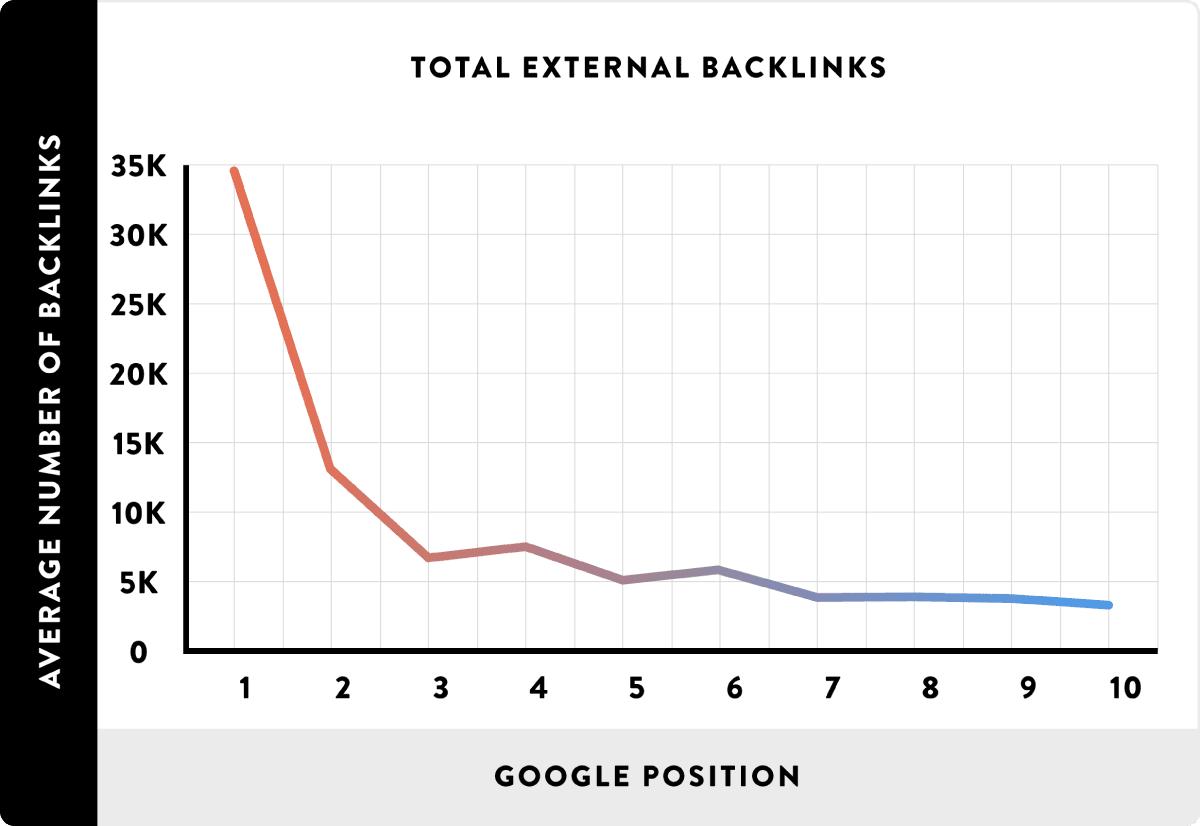 number of backlinks correlates with higher rankings graph