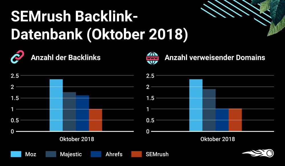 SEMrush vs. Ahrefs vs. Moz vs. Majestic - Backlink-Datenbanken im Vergleich. Bild 3