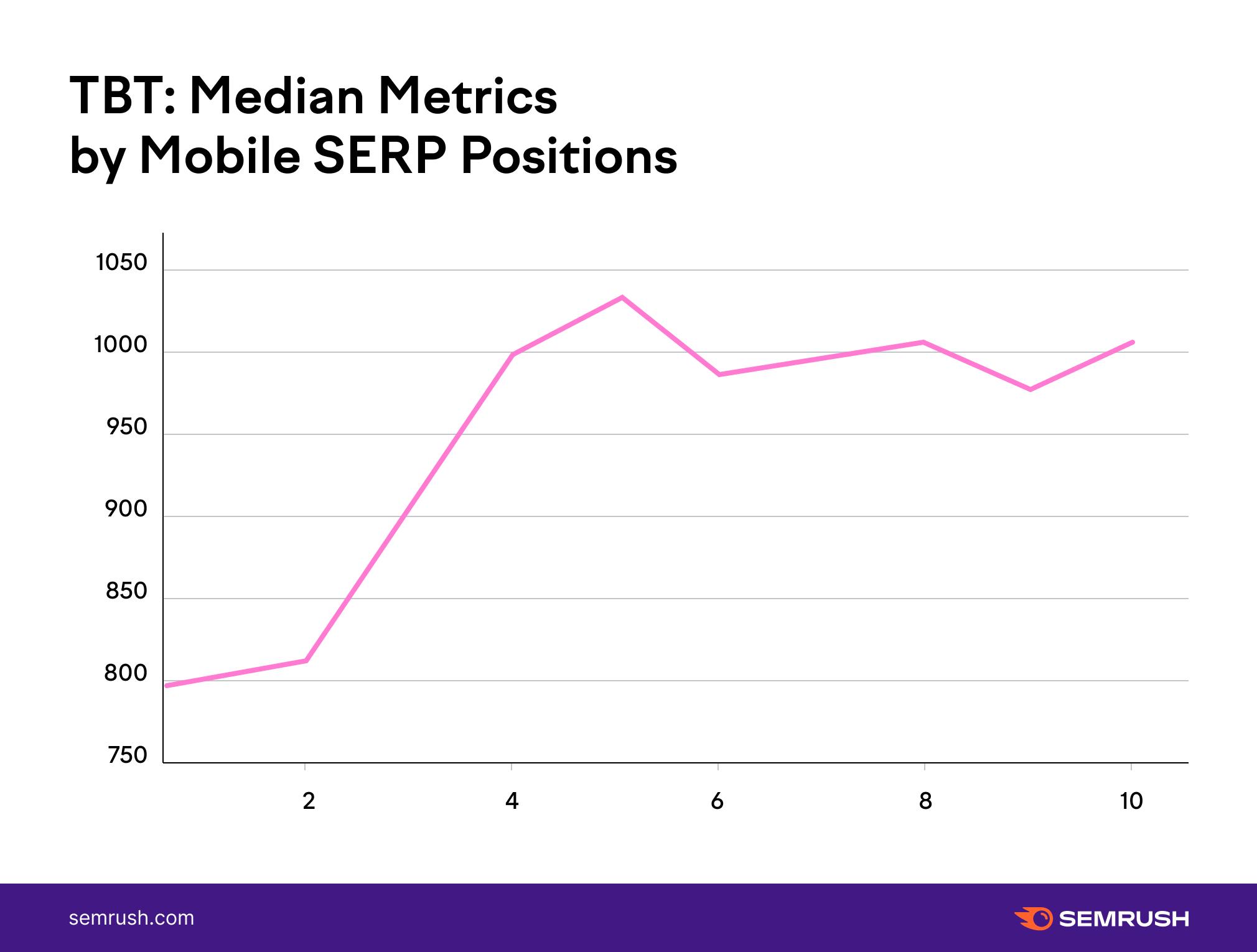 11 TBT median metrics position on SERP