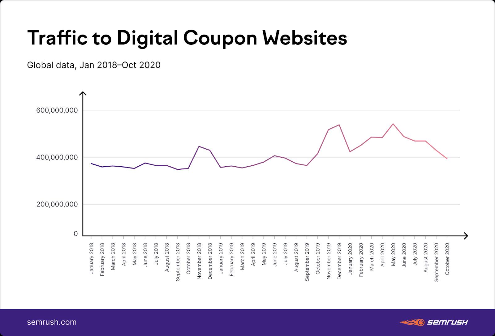 Traffic to digital coupon websites