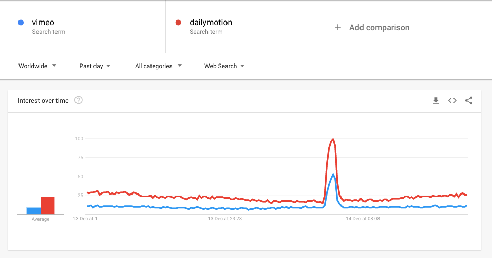 vimeo and dailymotion google trends data