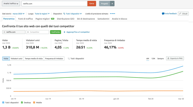 Analisi traffico – lo strumento seo di SEMrush per analisi approfondite