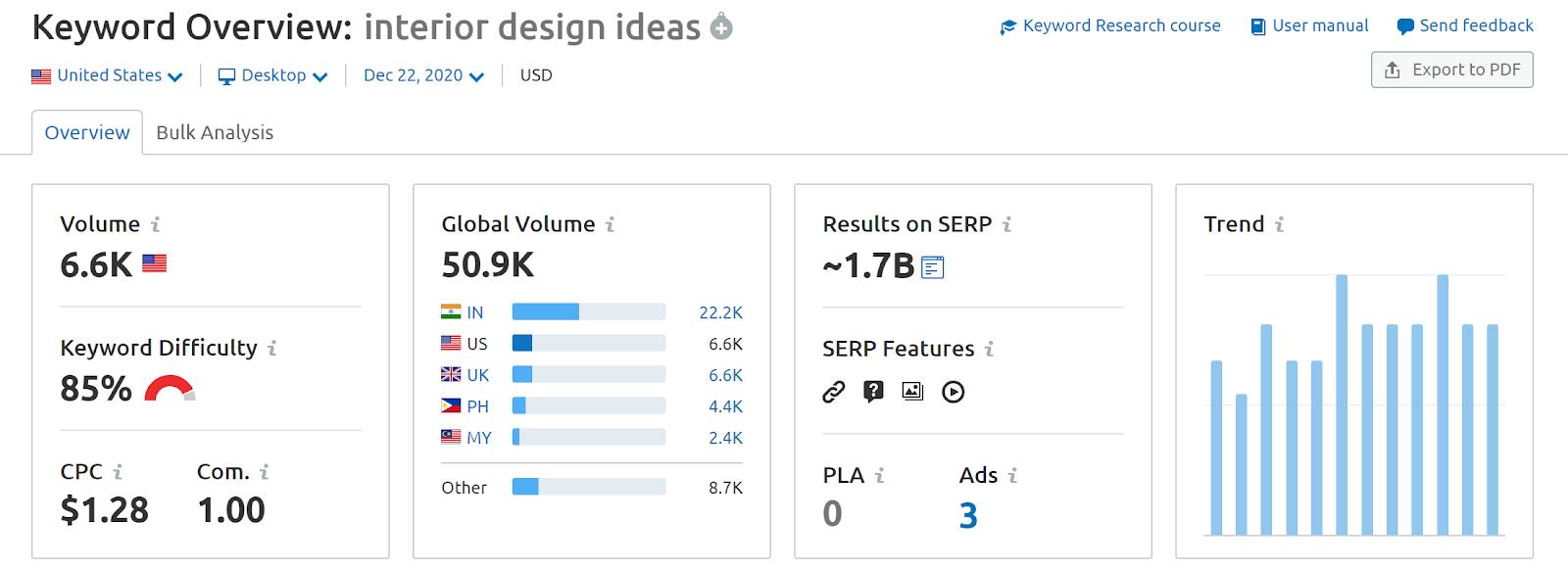 Semrush Keyword Overview Data