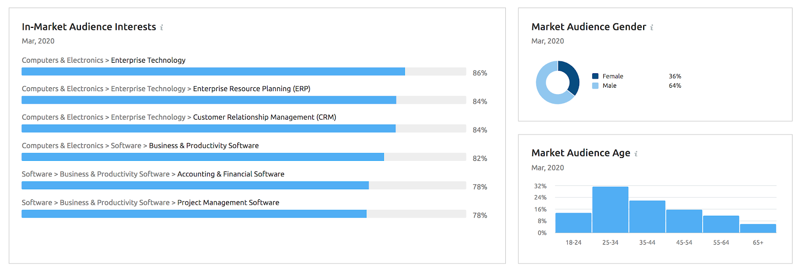 Example of market traffic data from SEMrush