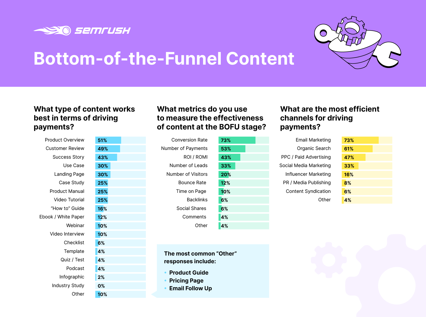 What content works best at the bottom of the marketing funnel?