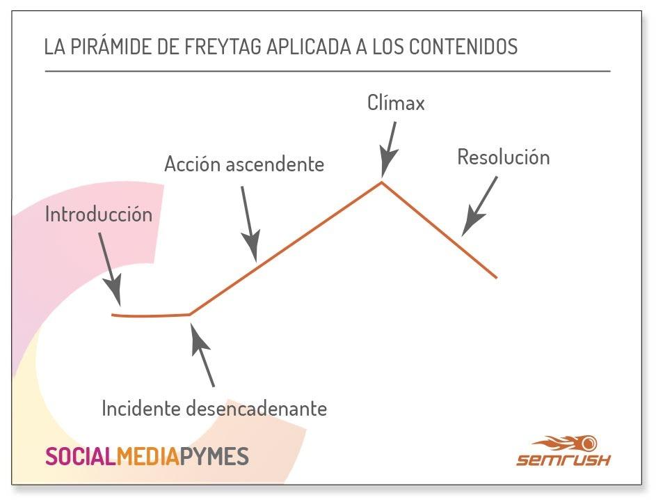 Textos narrativos para empresas Pirámide de Freytag