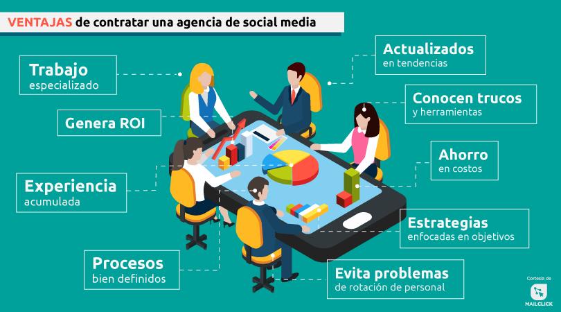 Ventajas de contratar una agencia de social media - Infografía