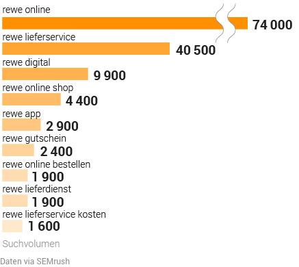 Studie: Deutsche Supermärkte in der Online-Welt. Bild 11
