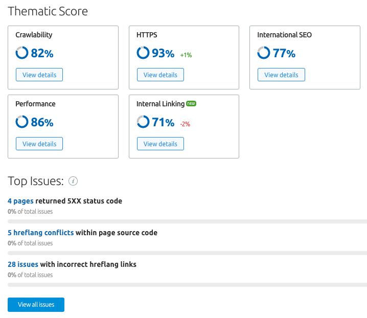 SEMrush Site Audit Thematic scores