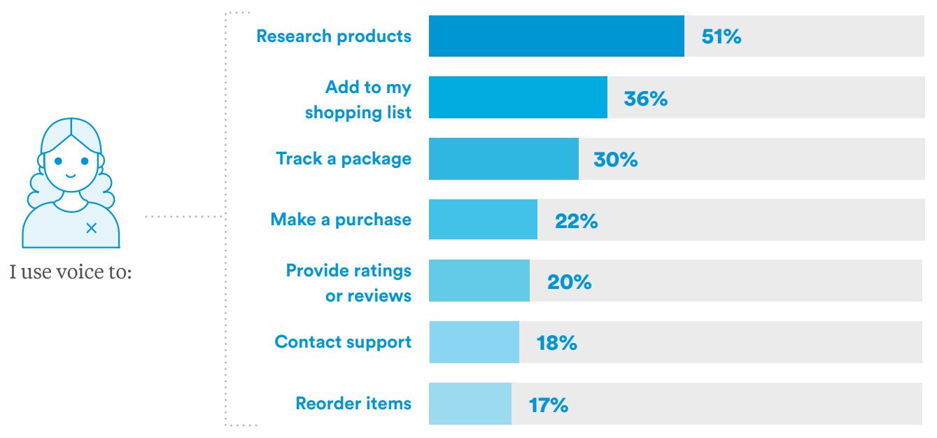 Come le persone utilizzano la voice search nel percorso d'acquisto