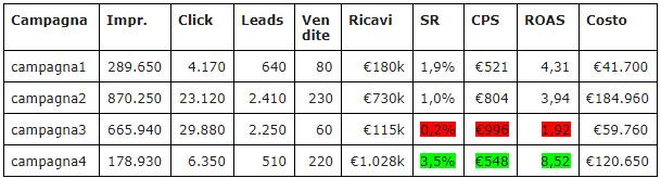Introduciamo la metrica del ROAS per analizzare la campagna adv