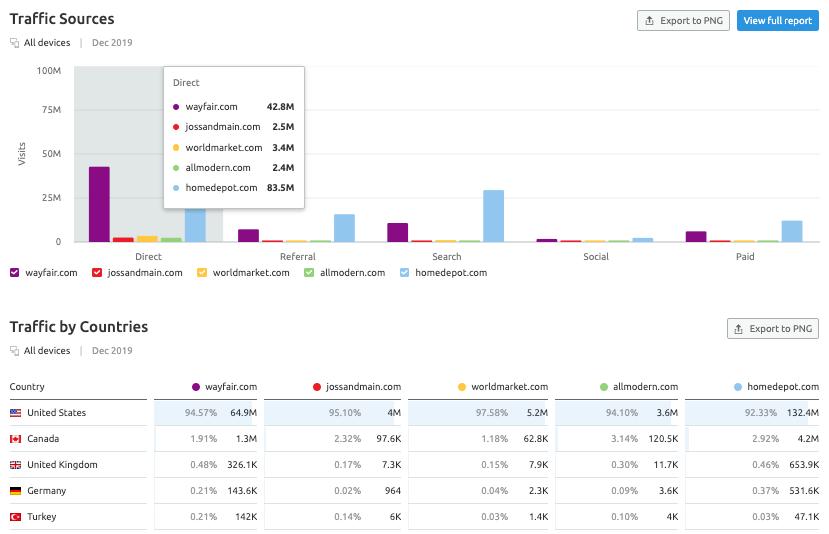 SEMrush Traffic Analytics - traffic sources