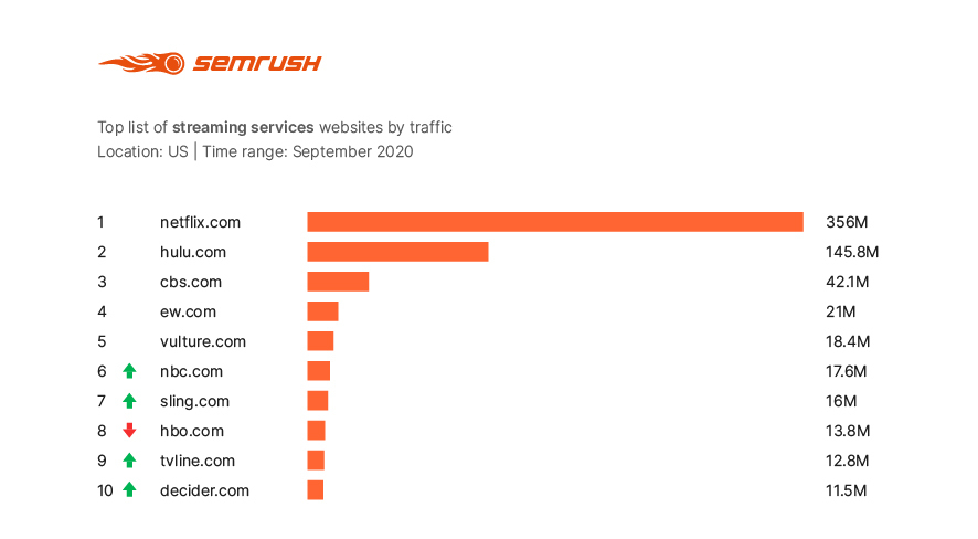 Most visited streaming services websites