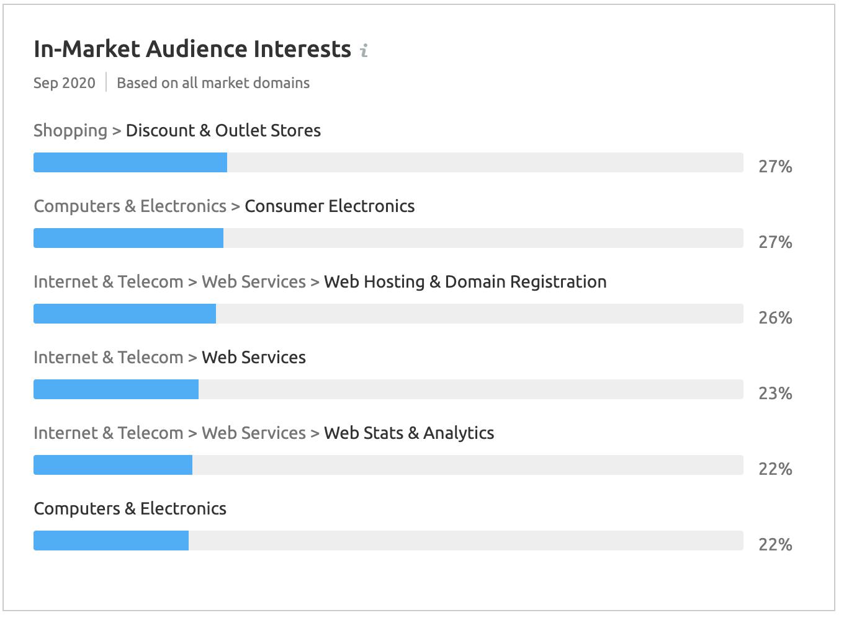 Market Explorer: In-market audience interests